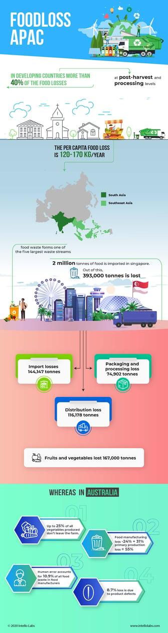 Apac-Food-loss-and-waste-infographics
